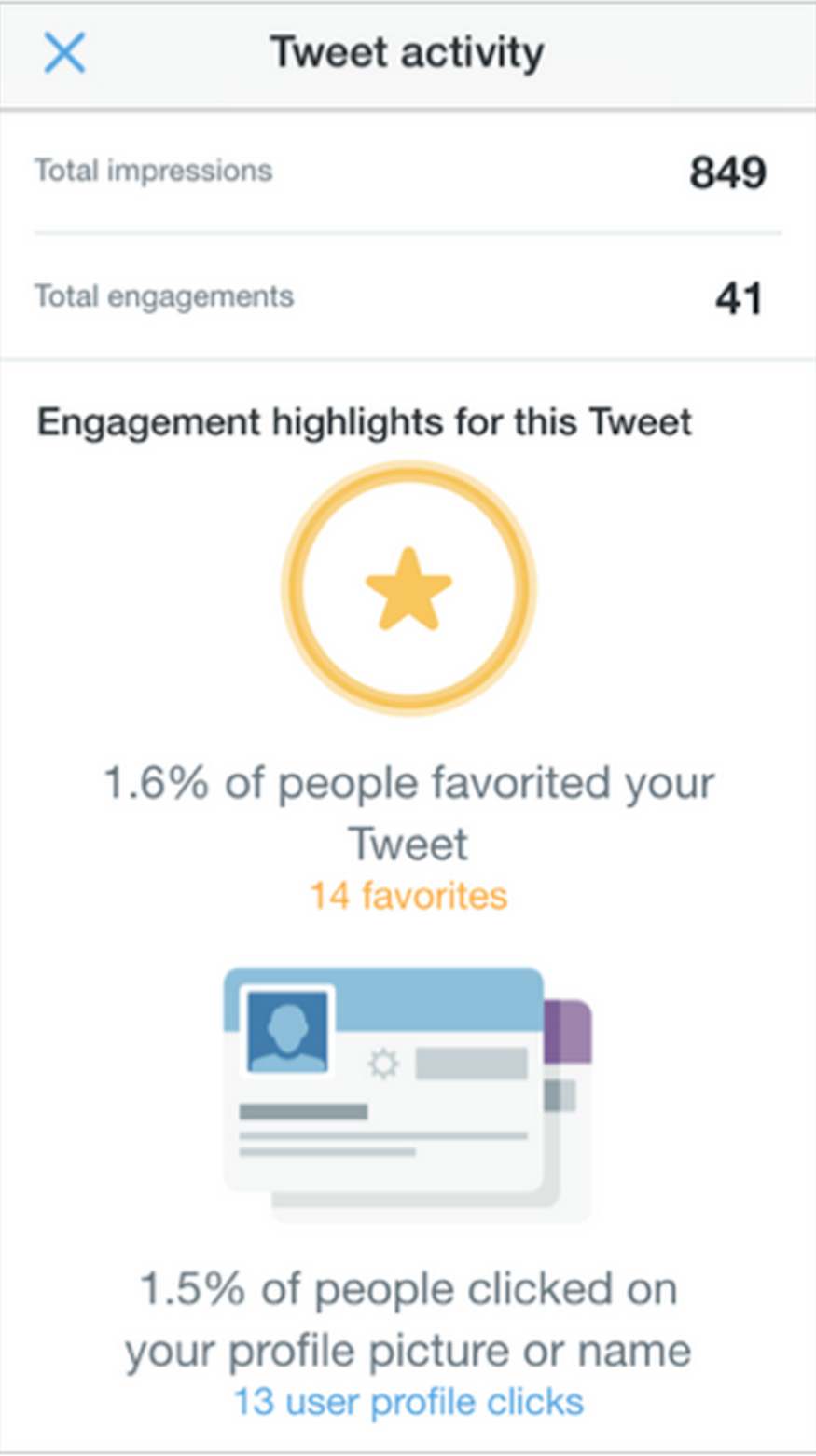 Tweet activity data for single tweet