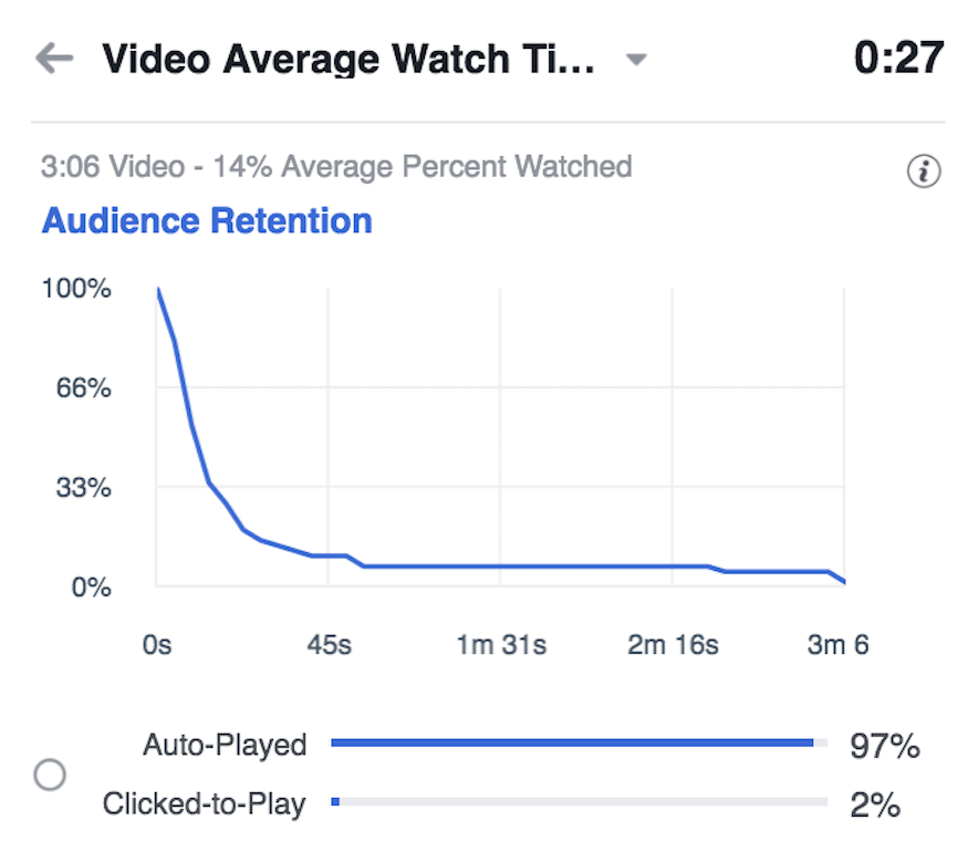 facebook video average watch time metric