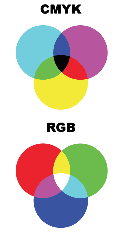 graphic design 101  cmyk vs rgb color