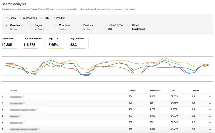 google search console data sample